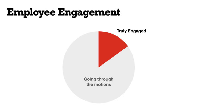 """Studies show that only 15% of employees report they are """"truly engaged"""" at work."""