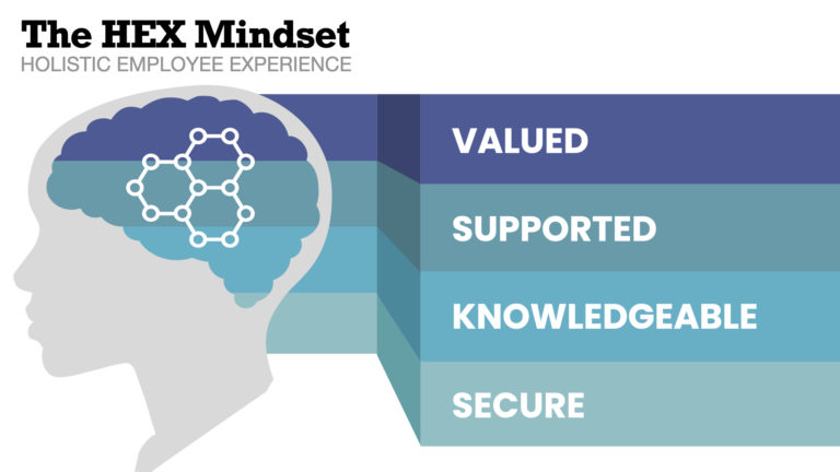 We have over 20 years of survey data that shows employees want to feel four things: valued, supported, knowledgable, and secure.